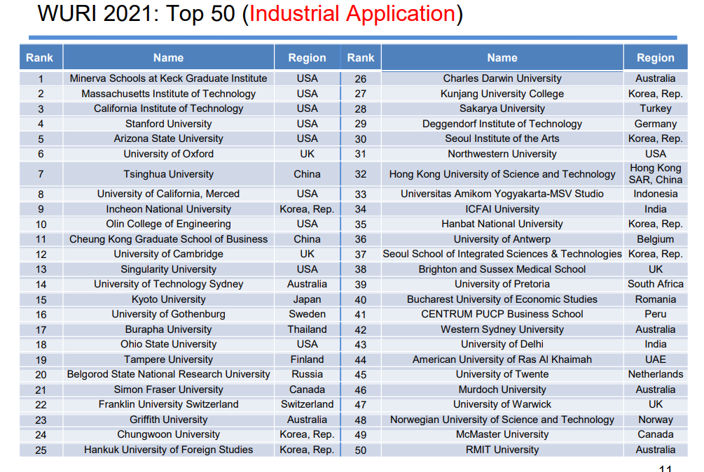 Amikom Raih Ranking 33 Dunia Dalam World's Universities with Real Impact kategori Industrial Aplication